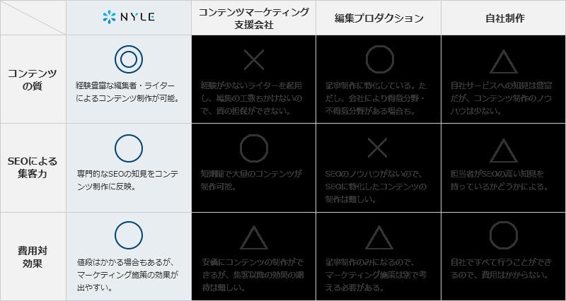 コンテンツ制作におけるナイルの強み、同業他社との比較表